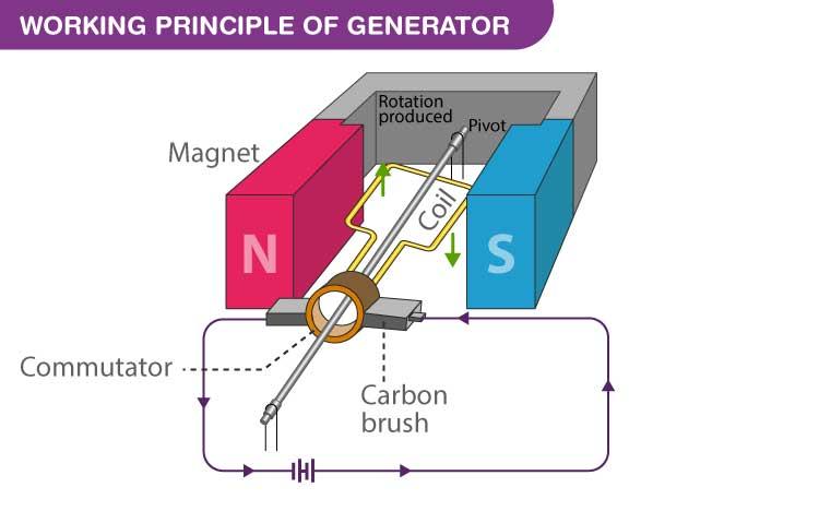 How do electric generators work